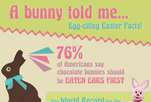 A bunny told me Egg-citing Easter Facts